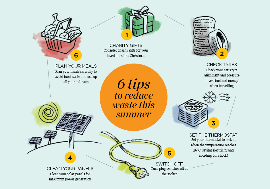 6 Tips to Reduce Waste   The Right Place Magazine